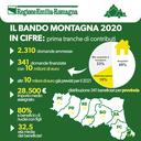 Il bando montagna 2020 in cifre: prima tranche di contributo
