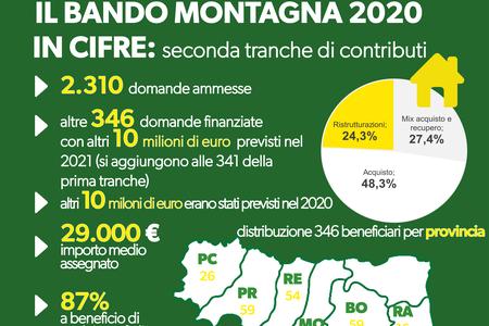 Il bando montagna 2020 in cifre: seconda tranche di contributi